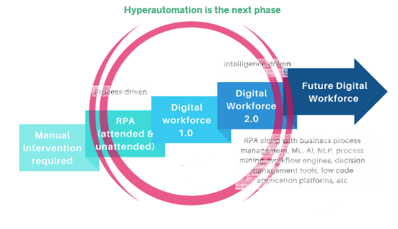 HyperAutomation - The Next Phase